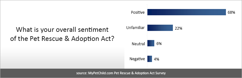 Positive Reaction to Pet Rescue and Adoption Act